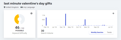 Last minute valentines gift ideas keyword research